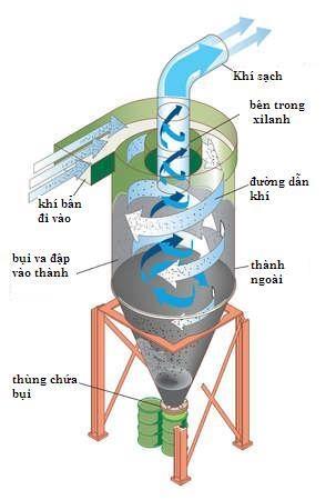 thiet bi loc Cyclone Tư vấn thiết kế hệ thống xử lý khí bụi nhà máy, khu công nghiệp