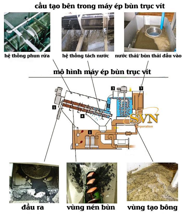 cấu tạo bên trong máy ép bùn