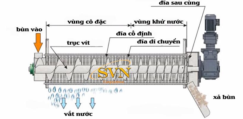 mô hình cấu tạo máy ép bùn